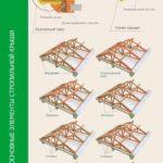 Основные элементы стропильной крыши
